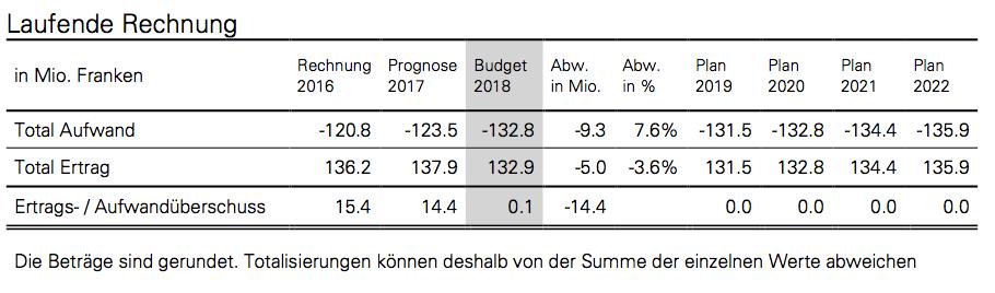 So sieht der Finanzplan der Gemeinde Baar für die nächsten fünf Jahre aus.