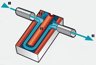 So funktioniert eine Granderanlage: Leitungswasser wird in Rohren durch ein Kästchen geleitet, das mit «Informationswasser» gefüllt ist. Voilà.