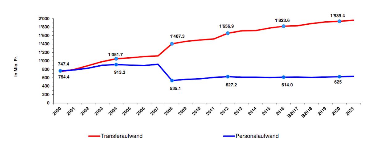 Die Entwicklung der Transferzahlungen im Vergleich zum Personalaufwand des Kantons.