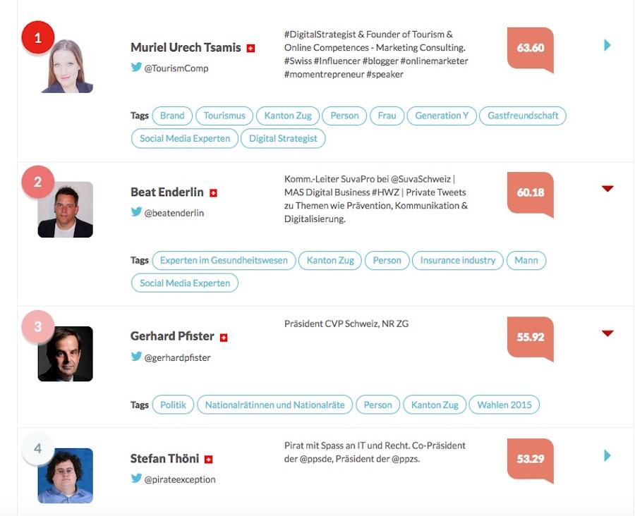 Etwas unerwartet: Politik und Unternehmertum dominieren die Rangliste von «Influencer.World»