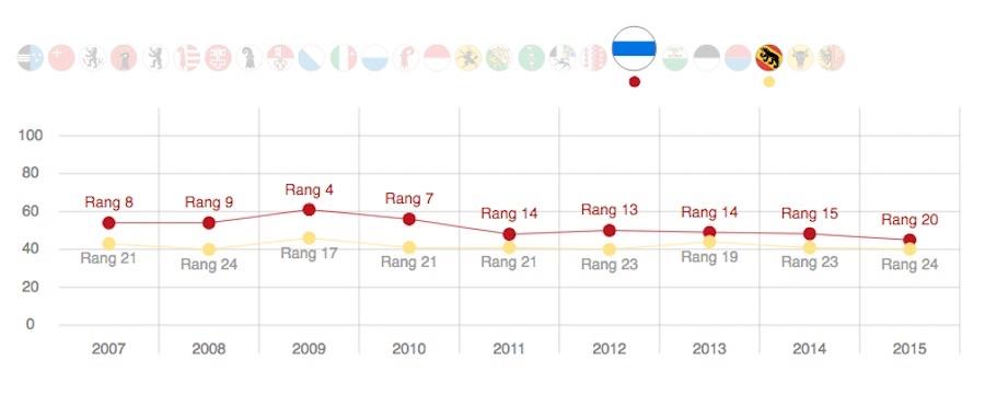 Die Resultate des Kantons Zug seit 2007: Im neusten Ranking gab's die schlechteste Platzierung.