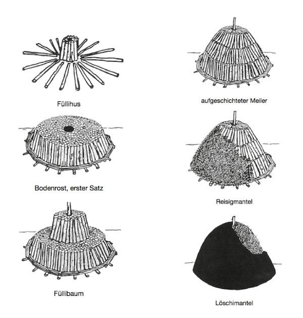 So wird ein Kohlenmeiler aufgebaut