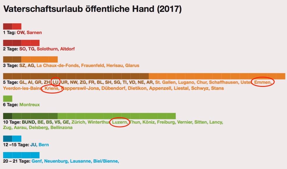 So viele Tage Vaterschaftsurlaub gewährten Schweizer Kantone und Städte 2017.