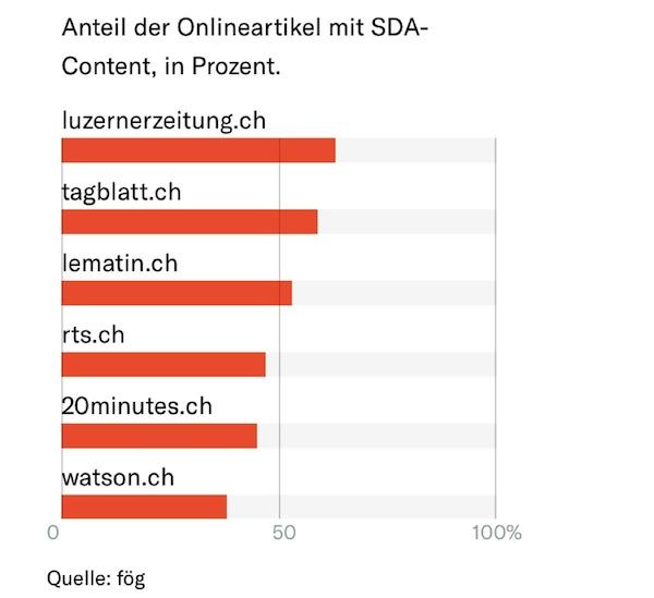 Die Luzerner Zeitung Online führt das Ranking im Artikel auf «Die Republik» an.