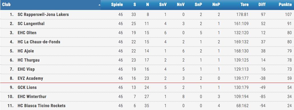 Die Academy hat sich den achten Rang und damit die NLB-Playoffs gesichert.