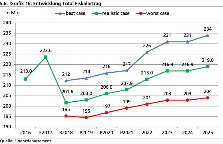 Steuerprognose der Stadt Zug. Man beachte den grossen Unterschied zwischen dem Ergebnis 2017 und der Prognose 2018 – es wird weiter übervorsichtig budgetiert.