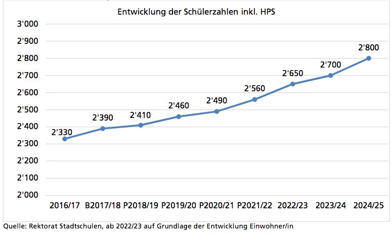 Die Prognose der Stadt Zug geht von 20 Prozent mehr Schülern in wenigen Jahren aus.