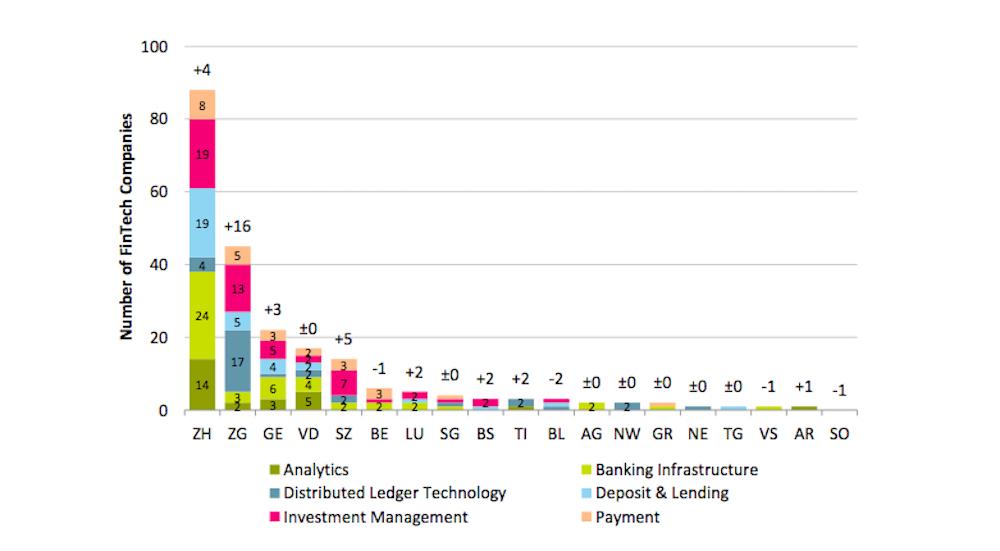 Die FinTech Unternehmen (Total 220) verteilt nach Kantonen. Geht es um Blockchain, ist Zug mit Abstand am beliebtesten.