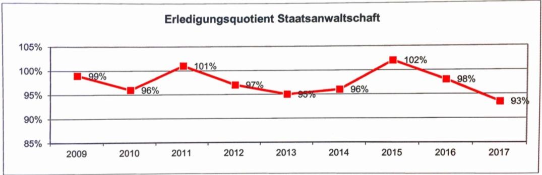 Die Zahl der erledigten zu den gesamthaft eingegangnen Fällen ist auch dieses Jahr rückläufig.