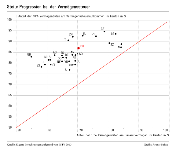 Die Grafik aus dem Jahr 2013 zeigt, dass die 10 Prozent Vermögendsten im Kanton Zug überdruchschnittlich zur Kasse gebeten werden.