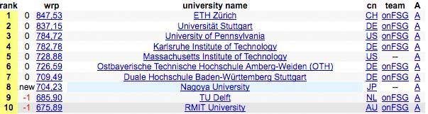 Der AMZ führt die Weltranglisten-Tabelle auch vor dem «MIT» aus den USA an.