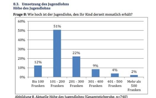 Die Höhe des Jugendlohns liegt in der Regel zwischen 100 und 200 Franken.