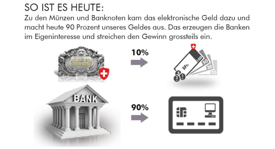 Dsa ist der Missstand, den die Vollgeld-Initiative heutzutage beklagt: Mehr als 80 Prozent der Geldschöpfung ist in privater Hand