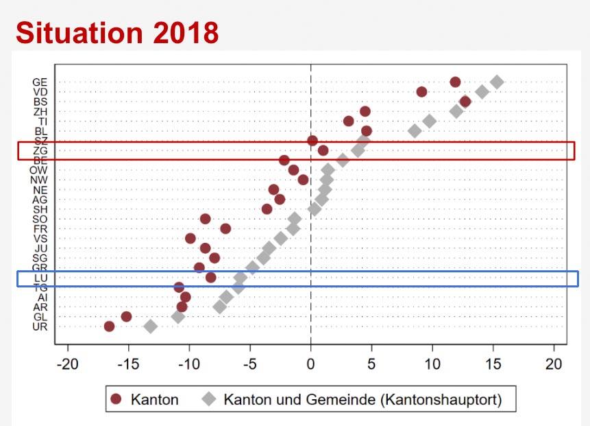Was einem Kanton aus 100 Franken neuen Unternehmensgewinnen bleibt (blau Luzern, rot Zug).