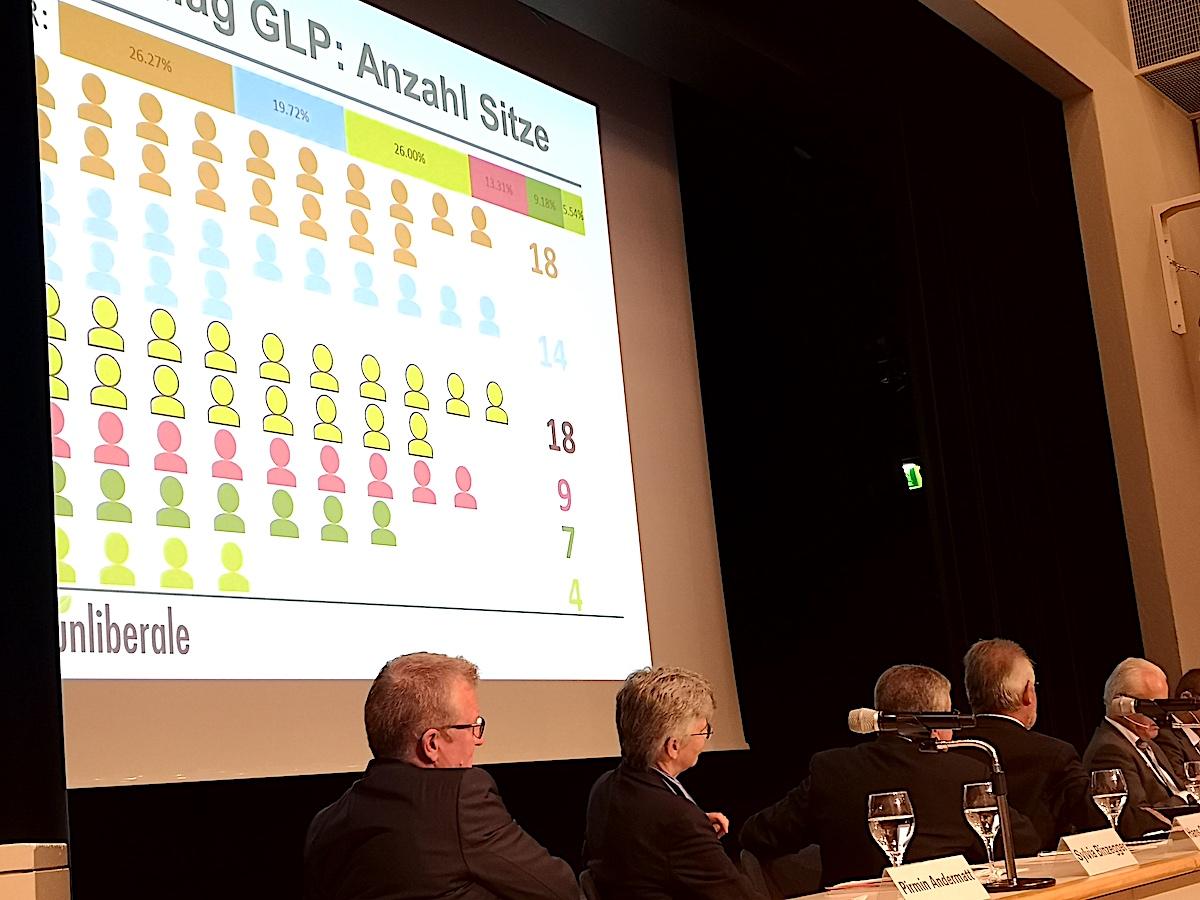 Politische «Mengenlehre» für den Baarer Gemeinderat: Das Kommissionsverteilungsmodell der Grünliberalen.