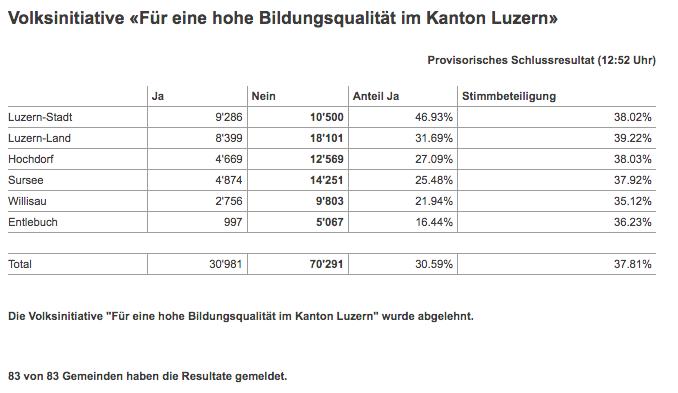 Volksinitiative «Für eine hohe Bildungsqualität im Kanton Luzern»