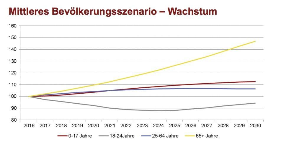 Diese Grafik zeigt, wie sich die Bevölkerungsstruktur des Kantons Luzern verändern wird.