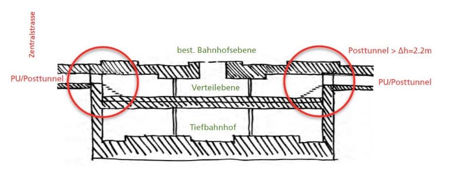 So würde der Tiefbahnhof den Velotunnel durchschneiden (Projektskizze).