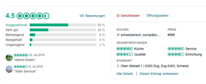 Ist seit Jahrzehnten für gute Küche und guten Service bekannt: Aktuelle «TripAdvisor»-Bewertung des Zuger «Rathauskeller˚.
