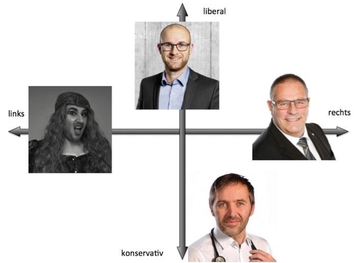 Sebastian Gasser (links), Fabian Imfeld (oben), Fredy Winiger (rechts) und Bernhard Steiner stehen jeweils am Ende des politischen Pols.