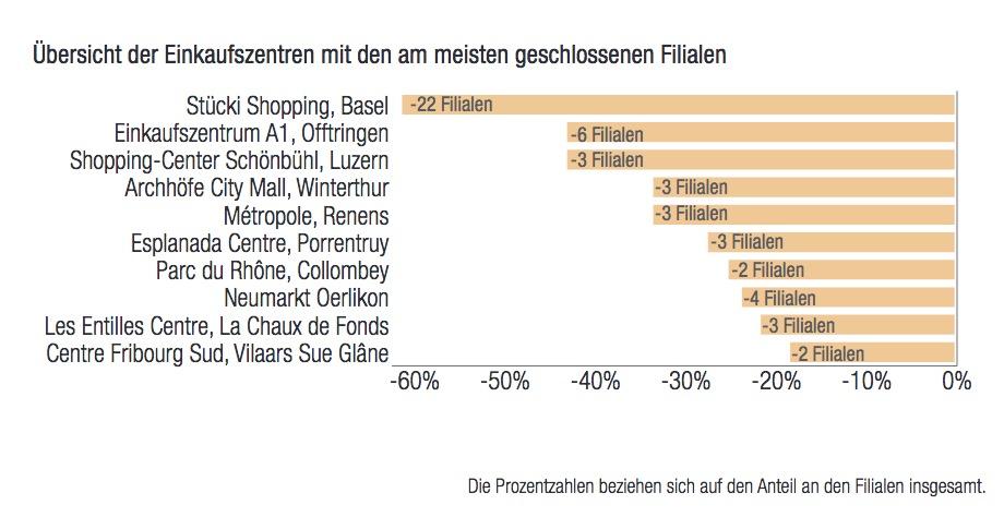 Schweizer Einkaufszentren, die am meisten geschlossene Filialen haben. Auch das Luzerner Shopping Center Schönbühl gehört mit drei Filialen dazu. (Bild: Screenshot aus dem Retail Marktbericht Schweiz 2019)