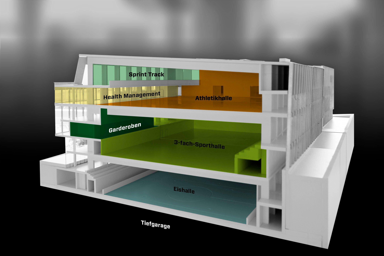 Querschnitt OY, drei Sporthallen übereinander, umrahmt von peripheren Nutzungen.